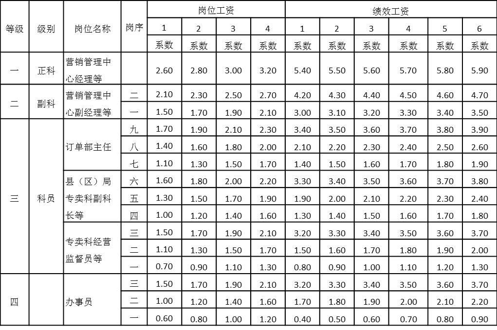 表4-29 岗位工资和绩效工资等级表