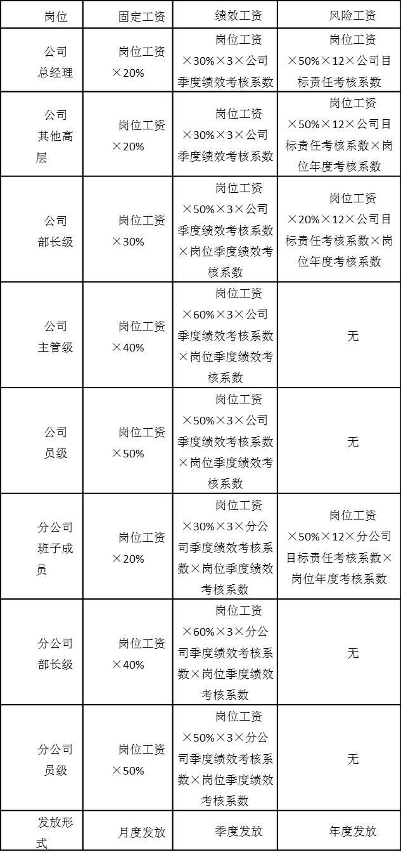 表5-1 职能岗位人员工资构成