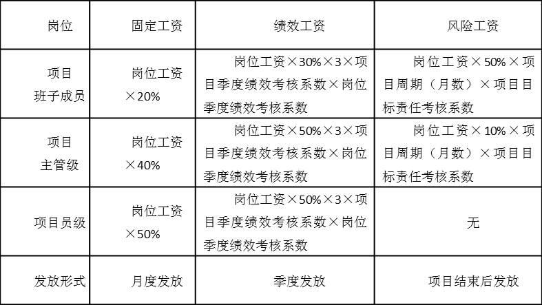 表5-2  项目岗位人员工资构成