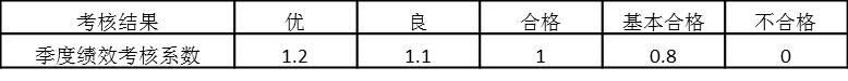 表5-3 个人考核系数与考核结果对应关系(一)