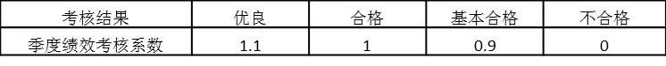表5-4 个人考核系数与考核结果对应关系(二)