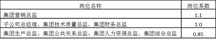 表5-7 年薪制岗位系数
