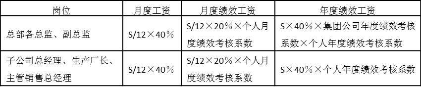 表5-8 年薪制薪酬结构