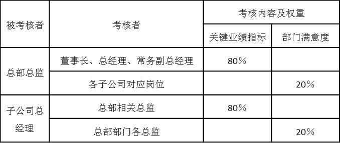 表5-9 月度绩效考核内容及权重
