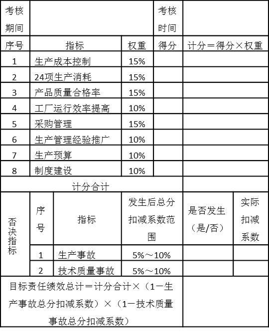 表5-11 生产总监年度目标责任绩效考核表