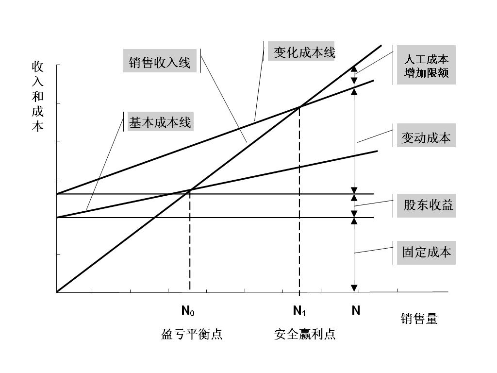 盈亏平衡点计算公式_薪酬管理方案设计与实施     (三)盈亏平衡法          盈亏平衡点又