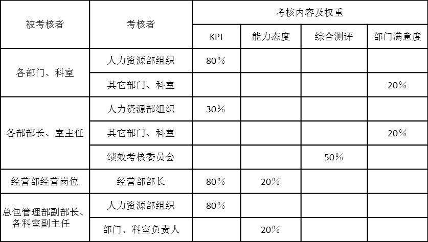 表2-1是某设计院各个部门、各个岗位(部长、室主任以上)年度绩效考核内容及权重