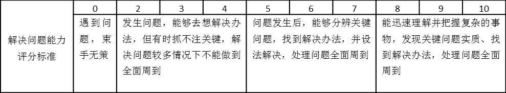 表2-2 解决问题能力评分标准表