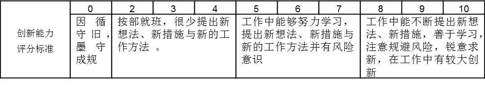 表2-3 创新能力评分标准表