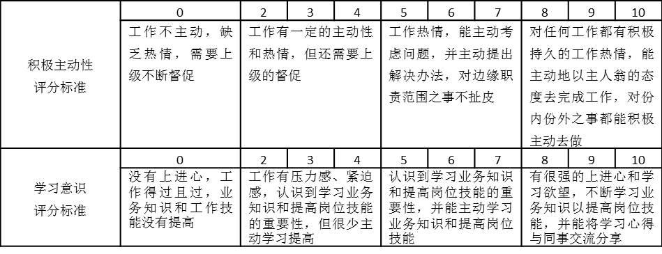 表2-4 积极主动性、学习意识评分标准表