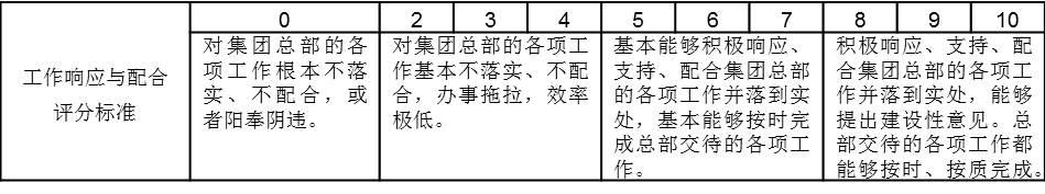 """表2-5是某集团公司总部部门对各个子公司的满意度考核""""工作响应与配合""""评分标准"""