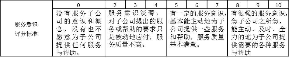 """表2-6是某集团公司子公司对总部部门的满意度考核""""服务意识""""评分标准"""