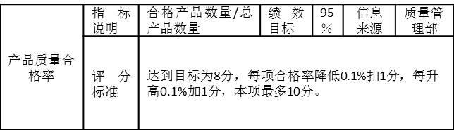 """表2-7是某制造企业月度考核指标""""产品质量合格率"""""""