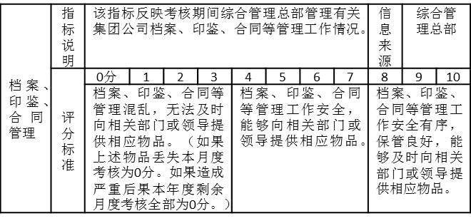 """表2-10是某集团公司综合管理部月度绩效考核指标""""档案、印鉴、合同管理"""",有关指标说明,信息来源、评分标准表中都有详细的说明"""