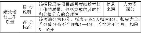 表2-12绩效考核工作质量