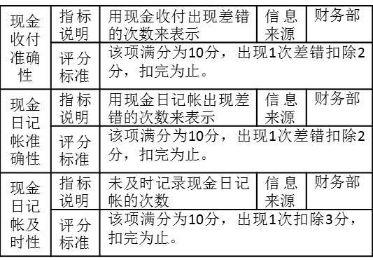 """表2-13考核指标""""现金收付准确性""""、""""现金日记帐准确性"""""""