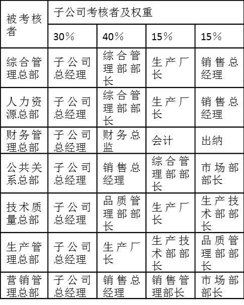 表2-15是某集团公司子公司相应岗位对总部部门的满意度考核权重分配