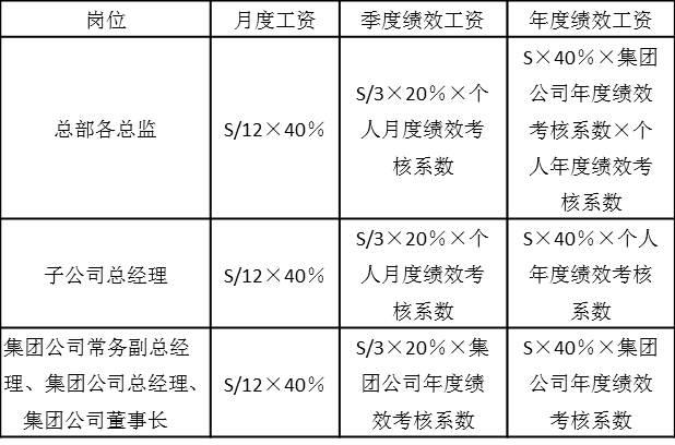 表2-16 年薪发放结构和方式