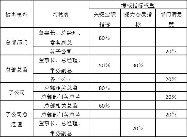 表2-18 季度绩效考核