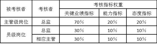 表2-19 月度绩效考核