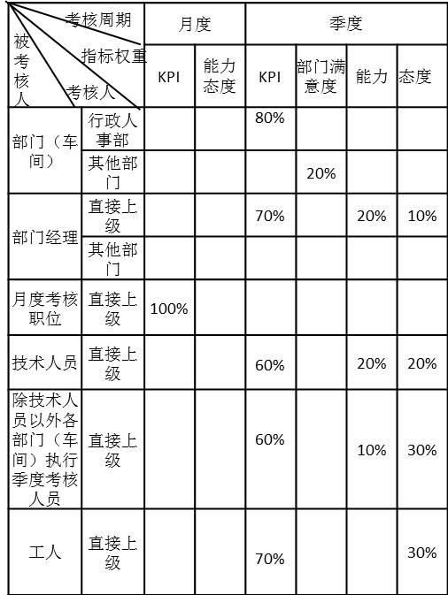 绩效考核体系构成表
