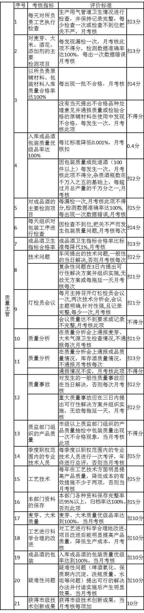 表3-1 质量主管绩效考核内容