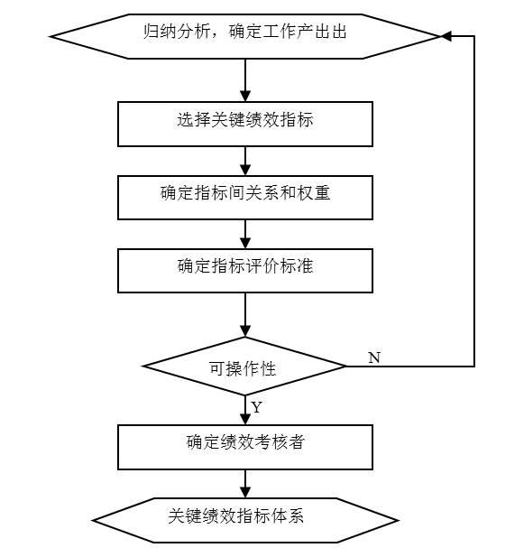 图3-1 建立关键业绩指标体系经过如下几个步骤
