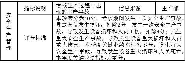 表3-2 安全生产考核指标
