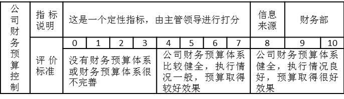 """表3-3 财务部部长的""""公司财务预算控制""""考核指标"""