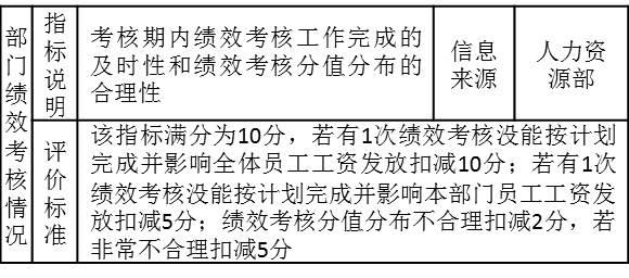 """表3-5 某部长的考核指标""""部门绩效考核状况"""""""