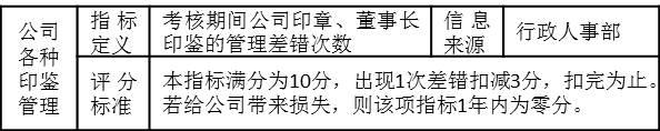 """表3-7 行政主管的考核指标""""公司各种印鉴管理"""""""