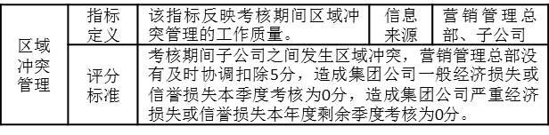 """表3-8 营销管理总部考核指标""""区域冲突管理"""""""