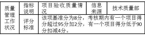 """表3-9 对某施工企业技术质量主管的季度考核指标""""质量管理工作状况"""""""