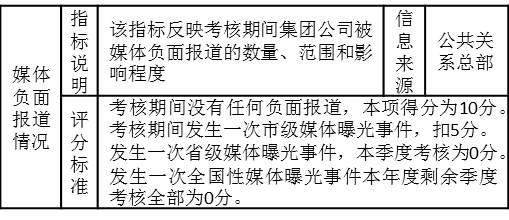 """表3-10 对某集团公司公共关系总部的考核指标""""媒体负面报道情况"""""""
