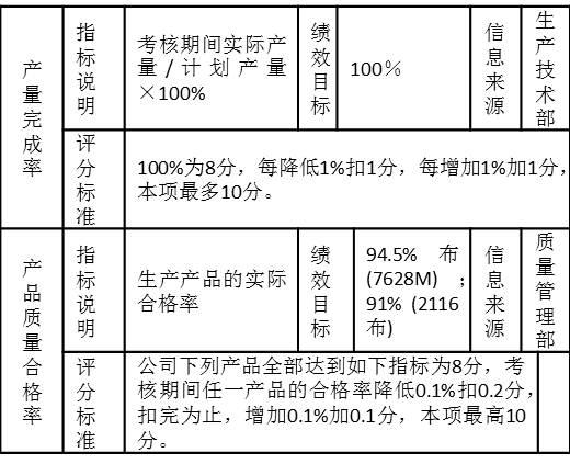 """表3-11 一个制造企业生产车间的考核指标""""产量完成率""""、""""产品质量合格率"""""""