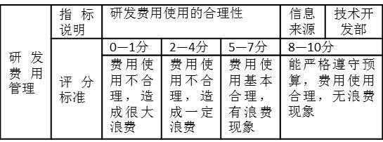 """表3-13 """"研发费用管理""""考核指标.jpg"""