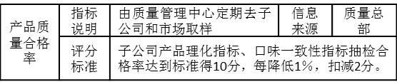 """表3-15 考核指标""""产品质量合格率"""""""