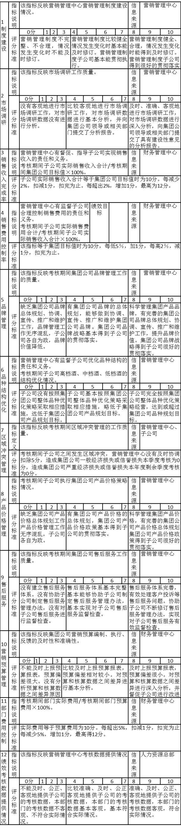 表3-16 营销管理总部季度绩效考核表