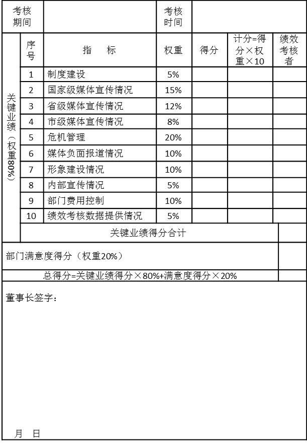 附件一、某集团公共关系总部季度绩效考核表