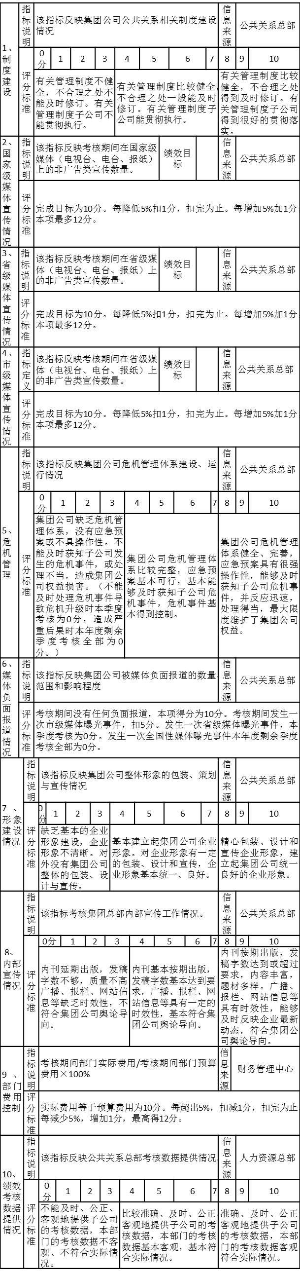 某集团公共关系总部考核注释表