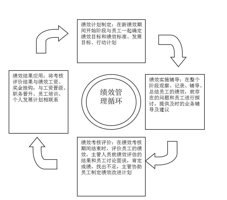 图4-1绩效管理