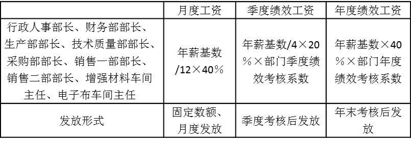 表5-3 月度固定工资、季度绩效工资和年度绩效工资所占比例以及发放