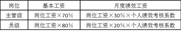 表5-4 不同级别的工资结构
