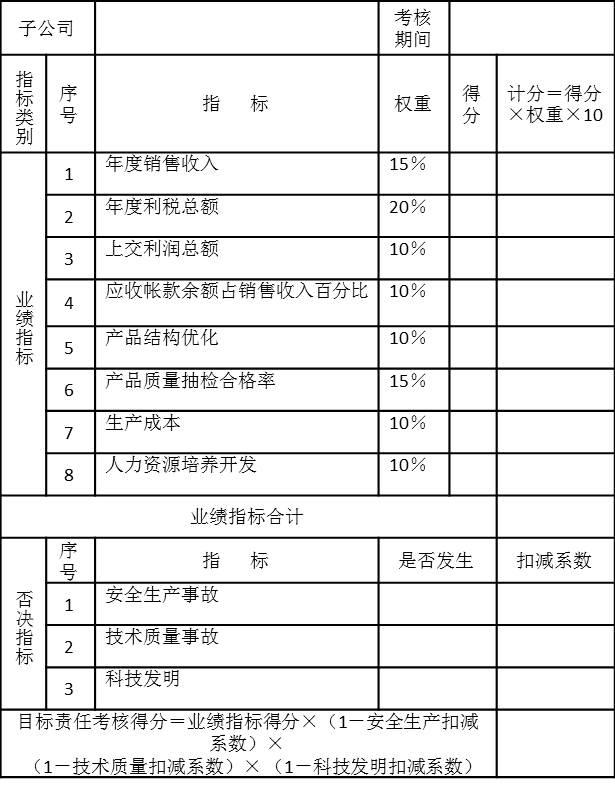 PJ集团子公司目标责任考核表