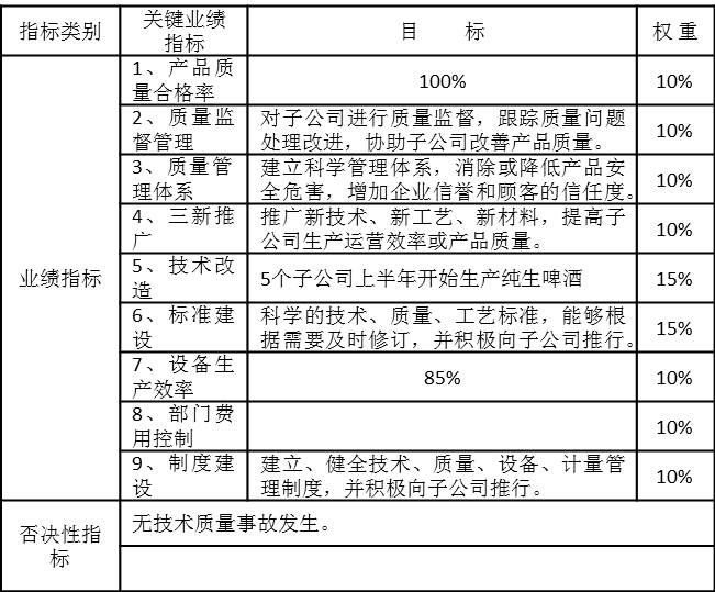 J集团某部门年度业绩合同