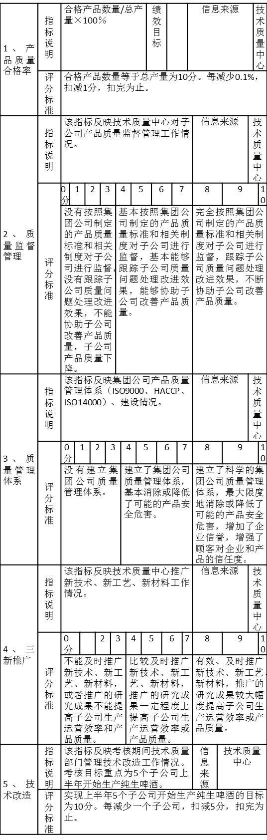 PJ技术质量中心(技术质量总监)年度目标责任考核注释表