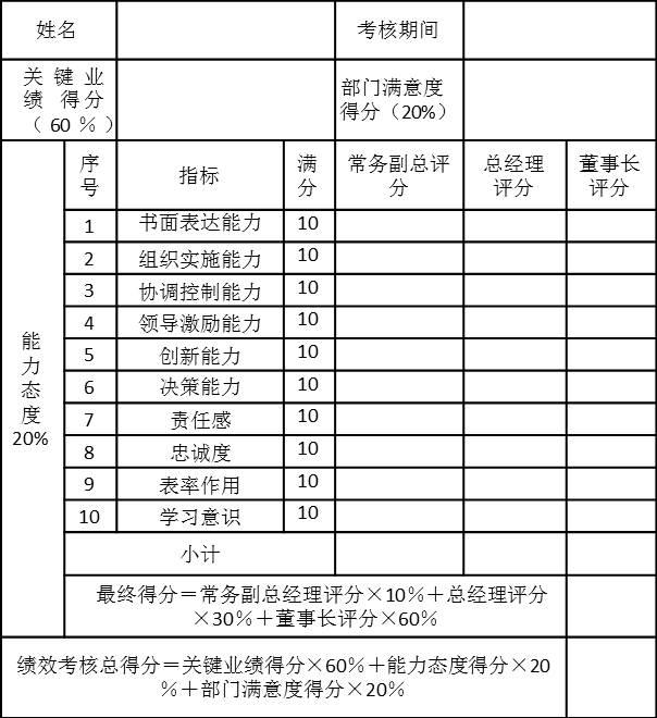 PJ集团子公司总经理2006年第一季度绩效考核表