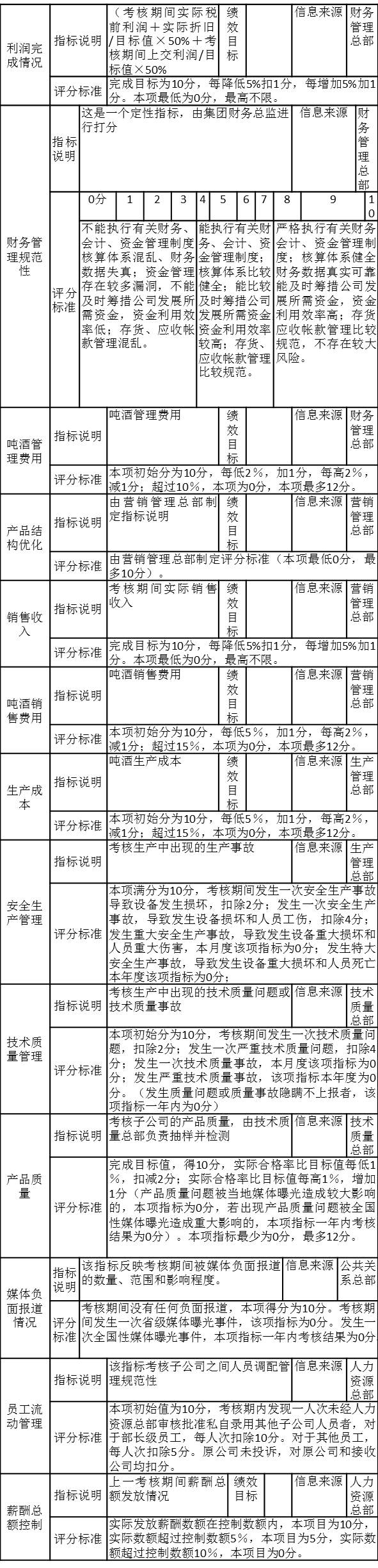 PJ集团子公司第一季度考核注释表