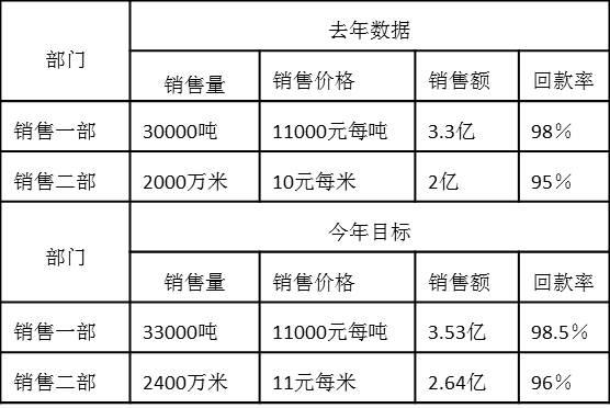 6.2销售一部、销售二部去年绩效数据和今年绩效目标如下:.jpg