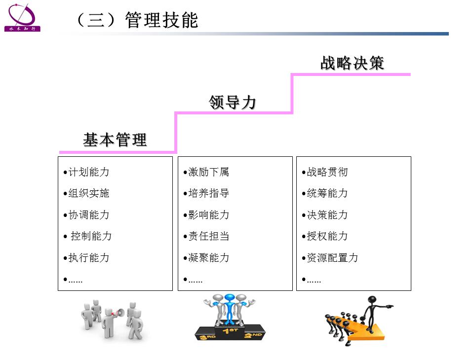 人力资源管理咨询能力素质模型